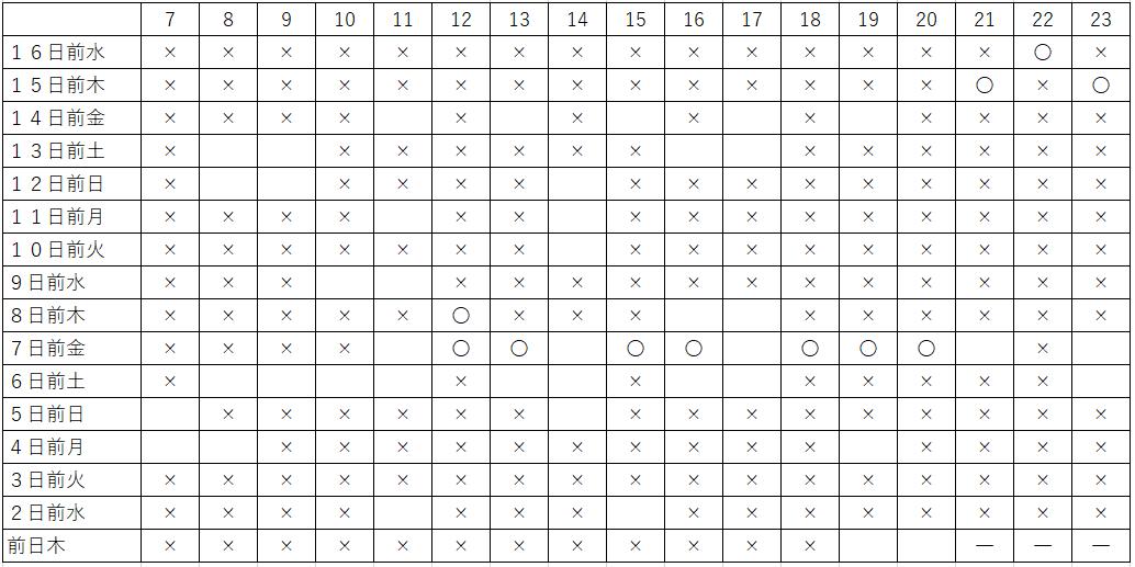 ミラコスタハーバー金4